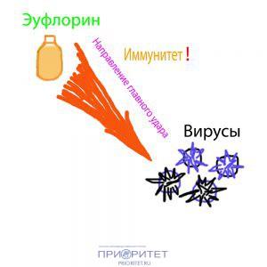 Эуфлорин купить во Владимире